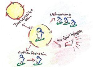 4 Wege, um als Unternehmer einen guten Eindruck zu hinterlassen.