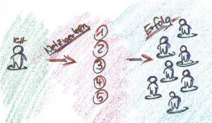 5 Tipps zur Nutzen-Kommunikation, Michael Knorr