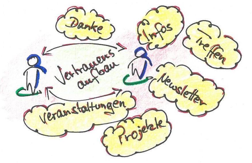 6 Dinge, die dein persönliches Netzwerk stärken