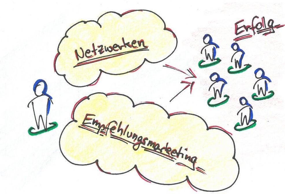 Neukunden und Kooperationspartner durch Empfehlungsmarketing gewinnen.